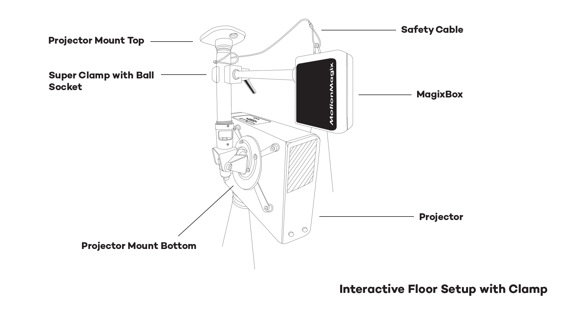 Motionmagix Box Interactive Projection System